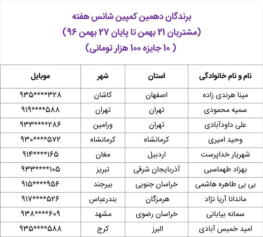 برندگان شانس هفته 21 تا پایان 27 بهمن ماه 96
